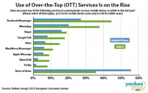 OTT voice usage Yankee group